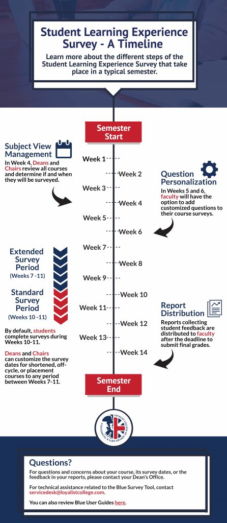 A visual overview of the SLES process through Week 1 to Week 14 of a typical semester.