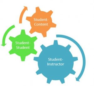 Model describing student-content, student-student and student-instructor